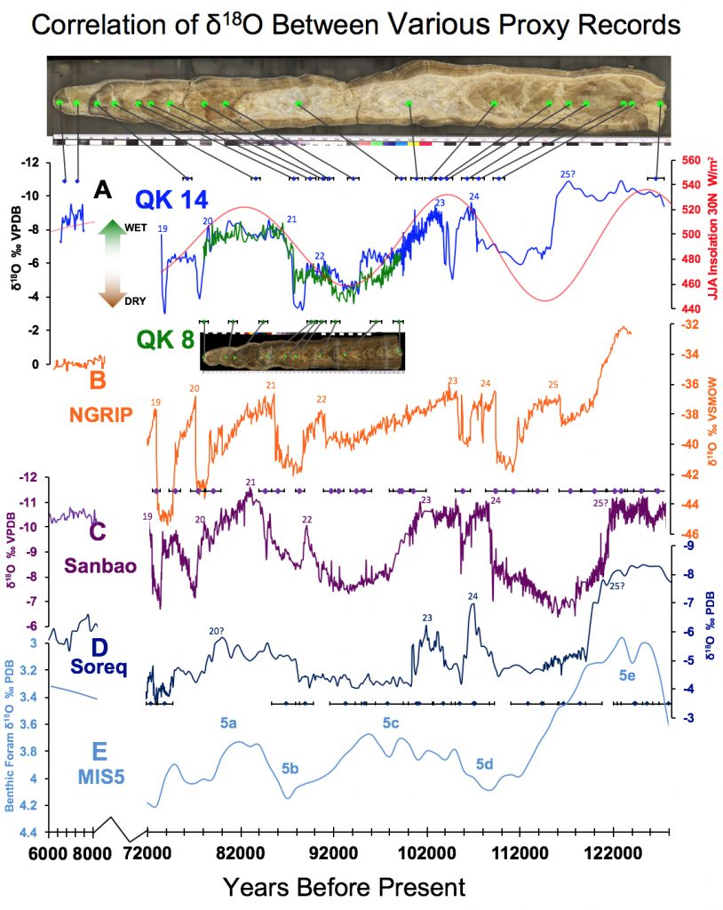Graphs showing data measured from two stalagmites from QK Cave in Iran in comparison with other proxy records. A: Blue line is δ18Ocfrom QK14 and green line is QK8. Both are from the same came but ~75m apart from one another.Primary driver for long scale climate change is orbital configuration. Colored diamonds represent U-Th age tie points with their associated error bars. B: Orange line is δ18Owmeasured in the NGRIP ice core. C: Purple line isδ18Ocmeasured in Sanbao Cave, China, part of the Hulu Cave record (Wang et al., 2008). D: Dark blue line is δ18Ocmeasured in Soreq Cave, Israel (Bar-Matthews et al., 2003). E: Light blue line is δ18Ocmeasured in foraminifera collected from deep sea sediment cores (Lisiecki et al., 2005). Credit: Sevag Mehterian, UM Rosenstiel School of Marine and Atmospheric Science